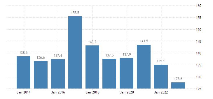 belgium private sector debt loans non financial corporations eurostat data
