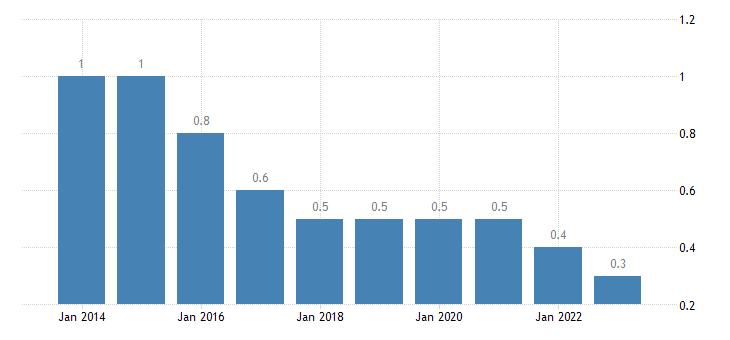 belgium private sector debt loans non profit institutions serving households eurostat data