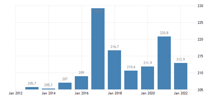 belgium private sector debt non consolidated eurostat data