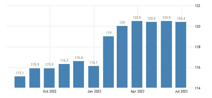 belgium producer prices in industry mig capital goods eurostat data
