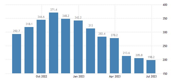 belgium producer prices in industry mig energy eurostat data