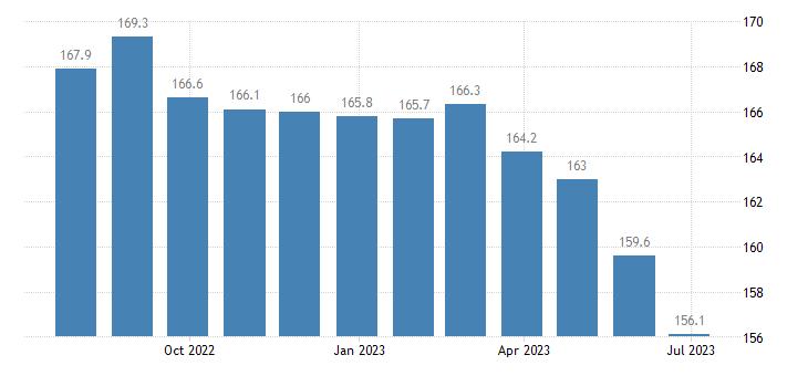belgium producer prices in industry mig intermediate goods eurostat data