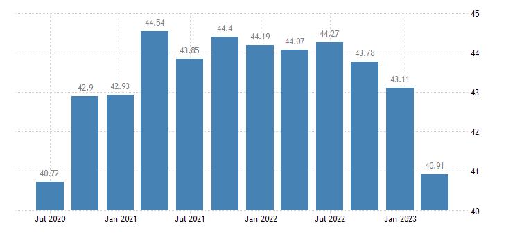 belgium profit share of non financial corporations eurostat data