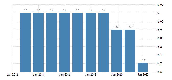 belgium proportion of population aged 0 14 years eurostat data