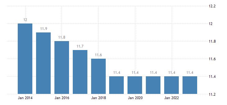belgium proportion of population aged 15 24 years eurostat data