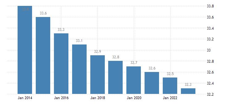 belgium proportion of population aged 25 49 years eurostat data