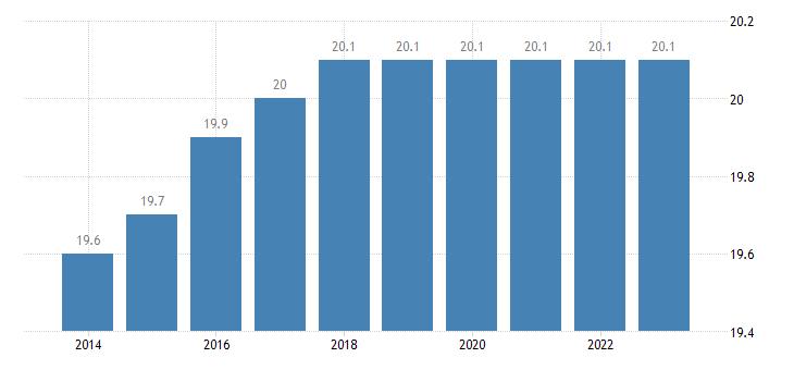 belgium proportion of population aged 50 64 years eurostat data