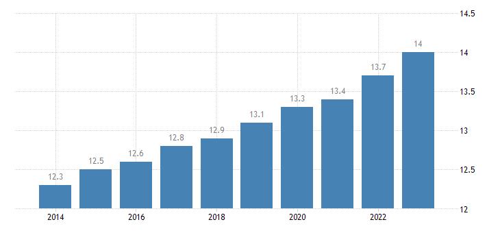 belgium proportion of population aged 65 79 years eurostat data
