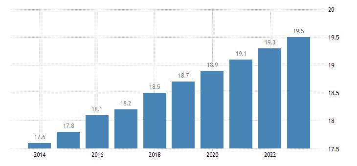 belgium proportion of population aged 65 over eurostat data