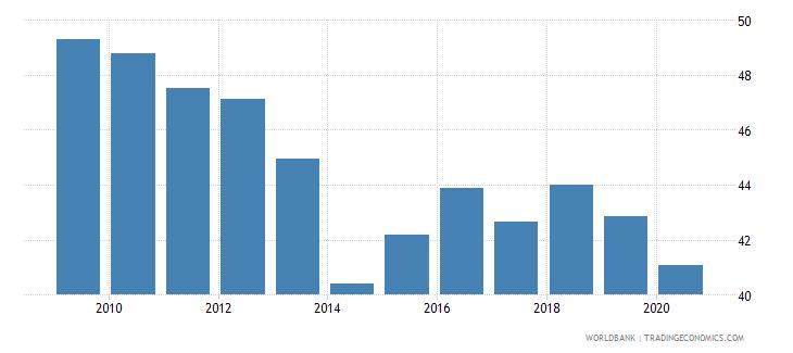 belgium provisions to nonperforming loans percent wb data