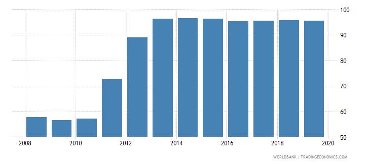 belgium public credit registry coverage percent of adults wb data