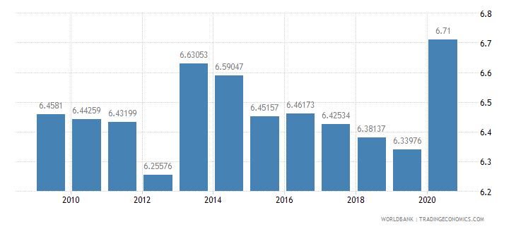 belgium public spending on education total percent of gdp wb data