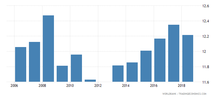 belgium public spending on education total percent of government expenditure wb data