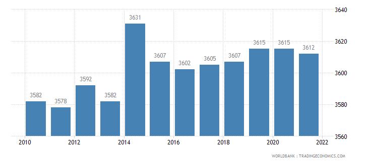 belgium rail lines total route km wb data