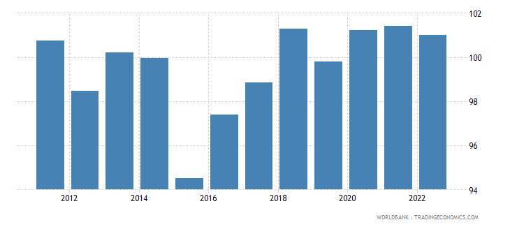 belgium real effective exchange rate index 2000  100 wb data