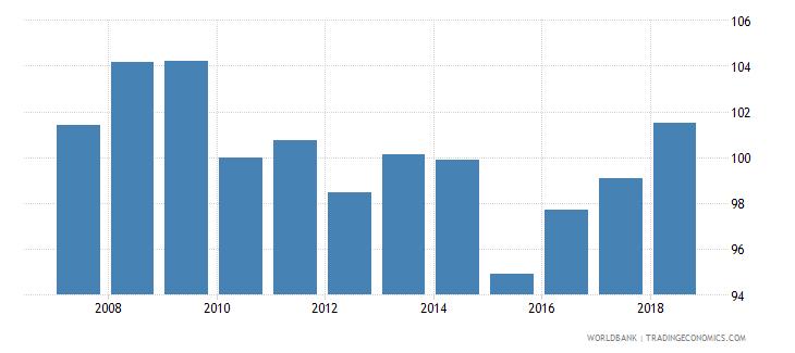 belgium real effective exchange rate wb data
