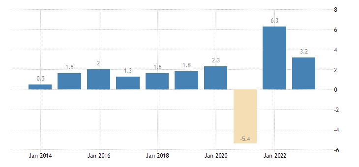 belgium real gdp growth rate eurostat data
