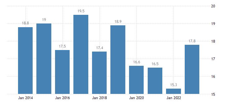 belgium relative median at risk of poverty risk gap 16 years or over eurostat data