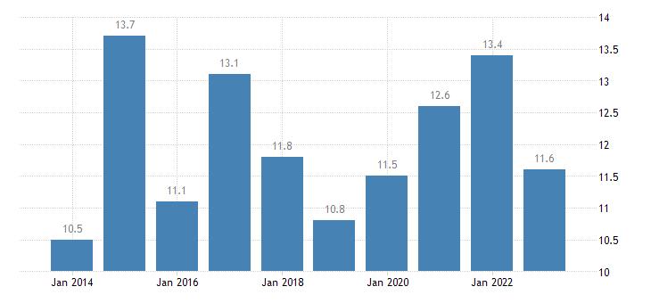 belgium relative median at risk of poverty risk gap 65 years or over eurostat data