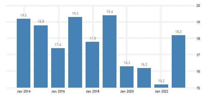 belgium relative median poverty risk gap eurostat data
