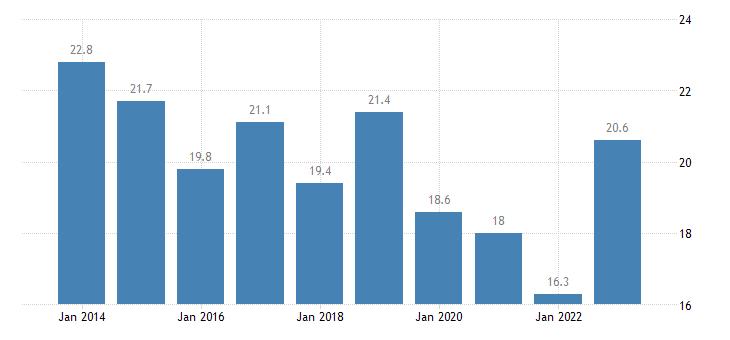 belgium relative median poverty risk gap from 18 to 64 years eurostat data