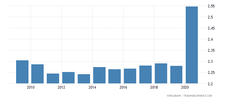 belgium remittance inflows to gdp percent wb data