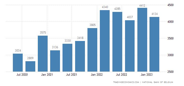 Belgium Remittances