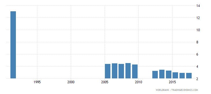 belgium repetition rate in grade 2 of primary education female percent wb data