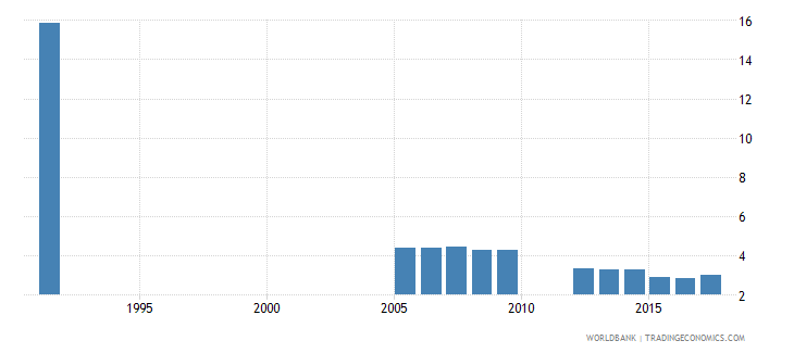 belgium repetition rate in grade 2 of primary education male percent wb data