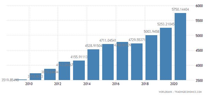 belgium researchers in r d per million people wb data