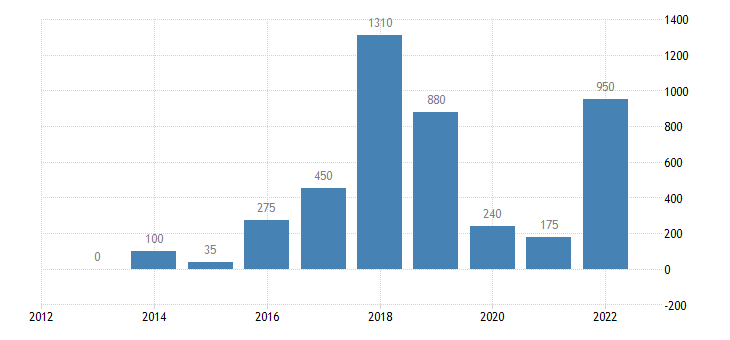 belgium resettled persons eurostat data