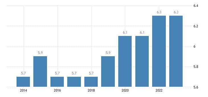 belgium residential construction eurostat data