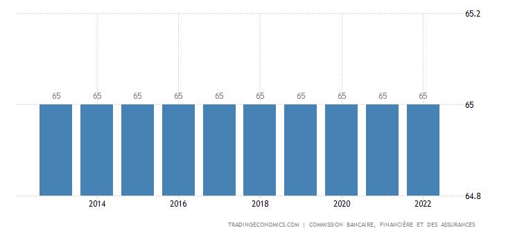 Belgium Retirement Age - Men