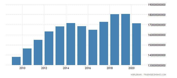 belgium revenue excluding grants current lcu wb data