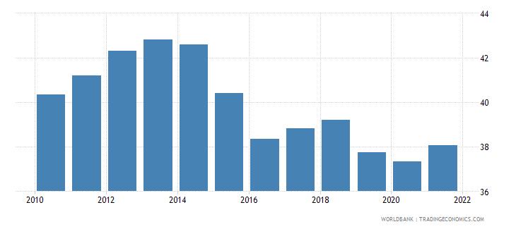 belgium revenue excluding grants percent of gdp wb data