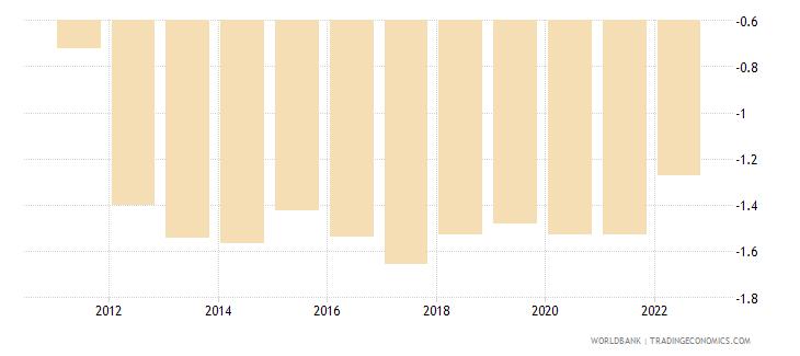 belgium rural population growth annual percent wb data