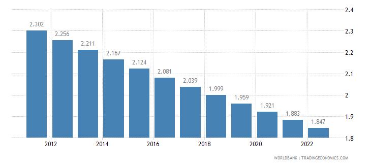 belgium rural population percent of total population wb data