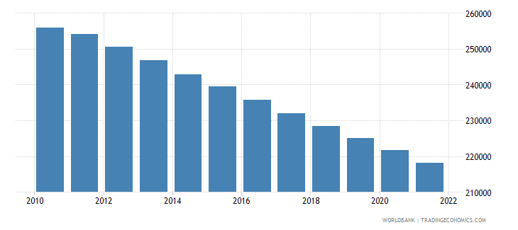 belgium rural population wb data