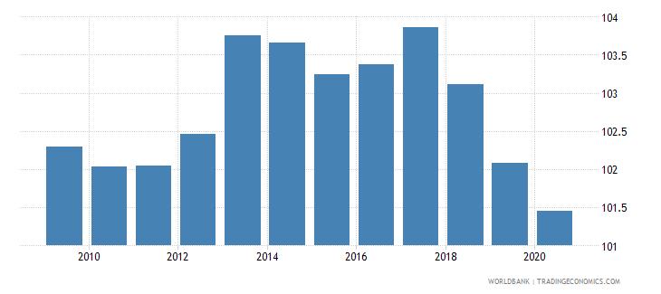 belgium school enrollment primary male percent gross wb data