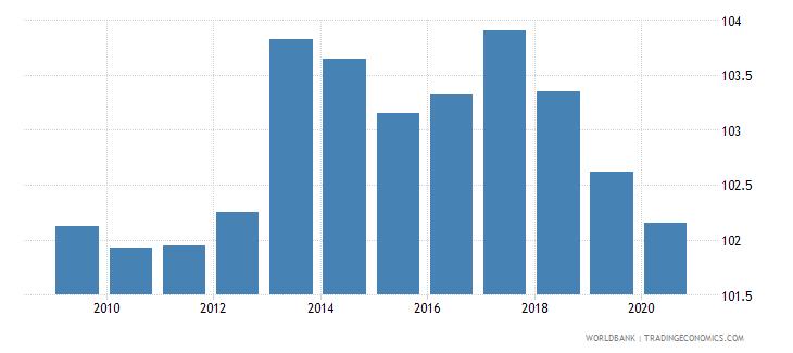belgium school enrollment primary percent gross wb data