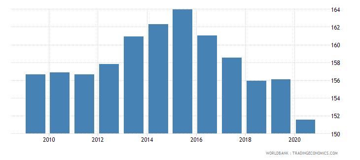 belgium school enrollment secondary percent gross wb data