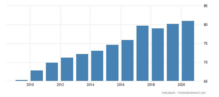 belgium school enrollment tertiary percent gross wb data