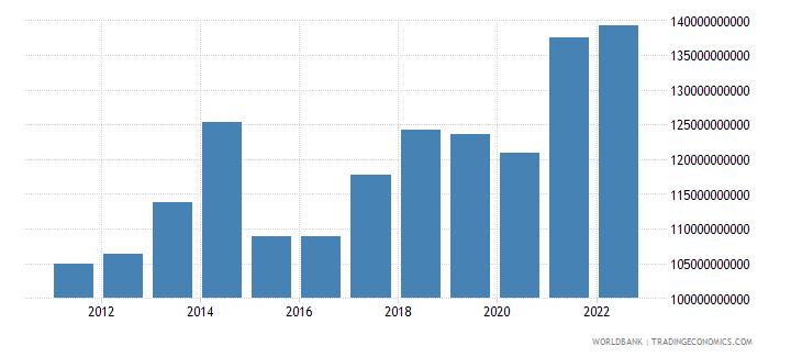 belgium service exports bop us dollar wb data