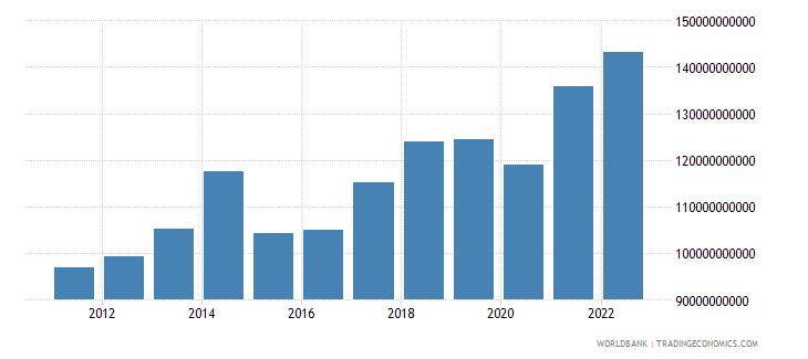 belgium service imports bop us dollar wb data