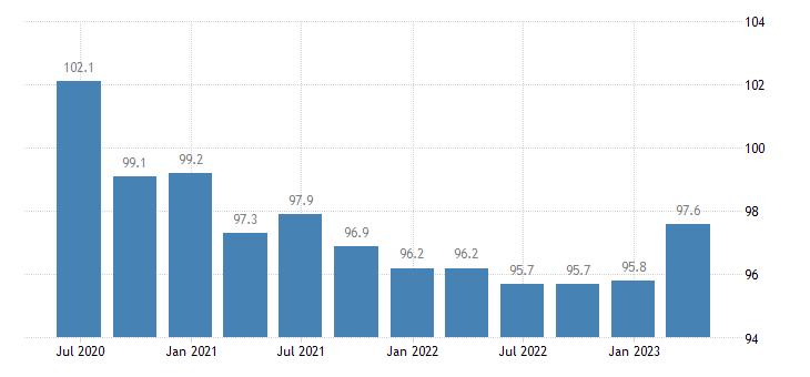 belgium service producer prices advertising market research eurostat data