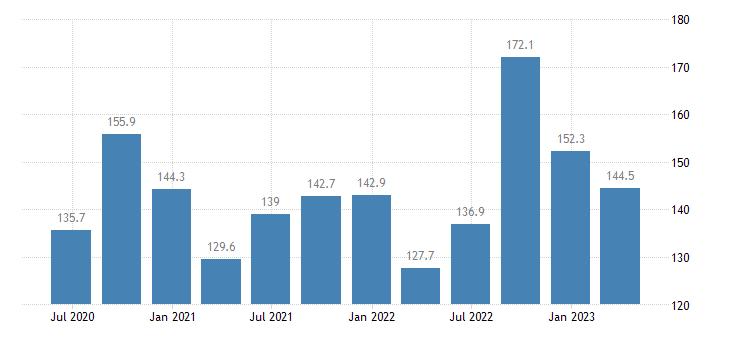 belgium service producer prices air transport eurostat data