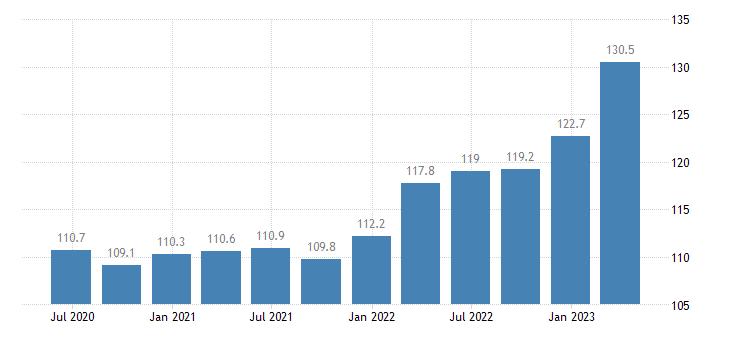 belgium service producer prices employment activities eurostat data
