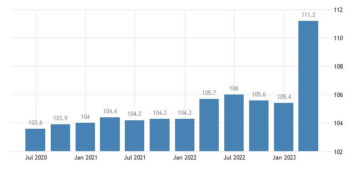belgium service producer prices information service activities eurostat data