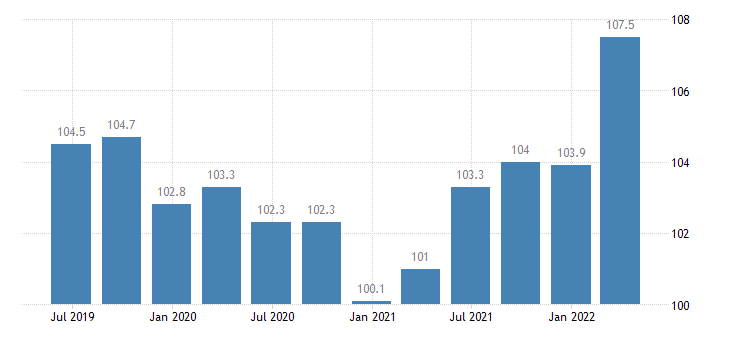 belgium service producer prices legal accounting management consultancy activities eurostat data