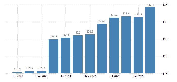 belgium service producer prices postal courier activities eurostat data